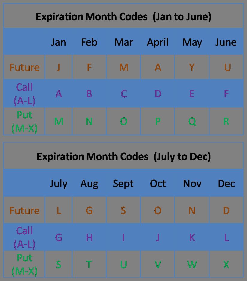 Truedata Velocity Expiration Month Symbol Codes Truedata Velocity